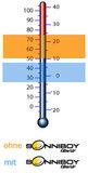 SonniBoy temperatuurverschil bij gebruik